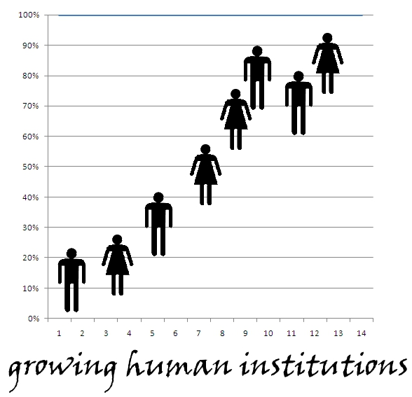 Growing Human Institutions image