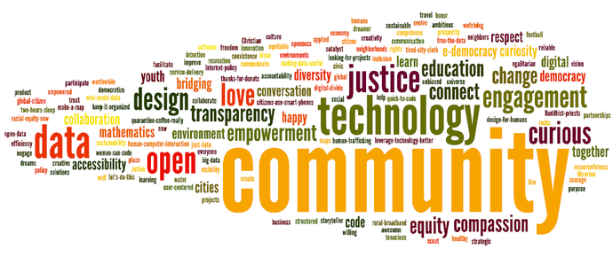 Wordle from CityCampMN