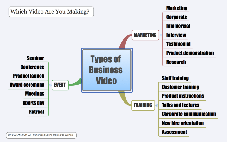 Types of Business Video