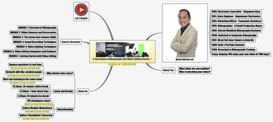 Overview Mind Map of 2-day Camera Videography and Video Editing Course by Adrian Lee