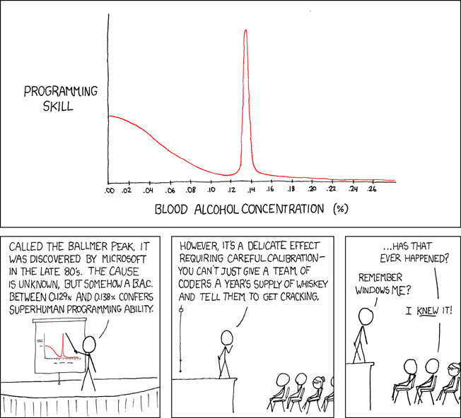 Ballmer Peak (complements of XKCD)