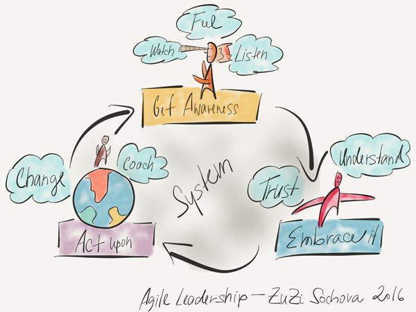 Zuzana Šochová - Agile Leadershipu concept
