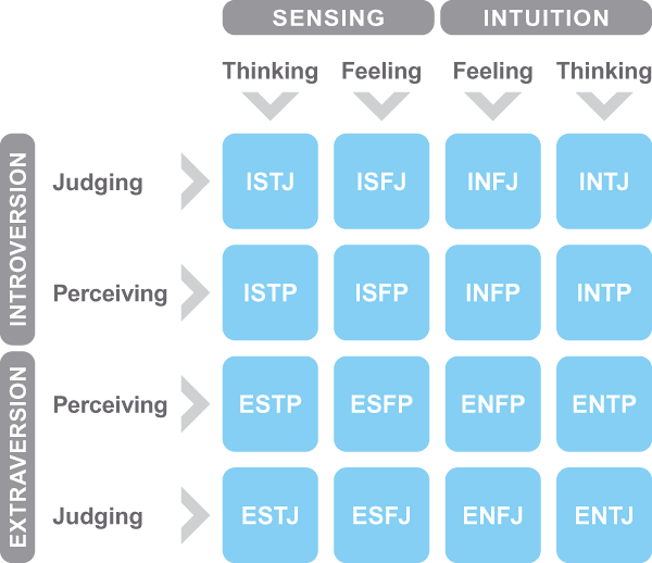 Personality Type Profile