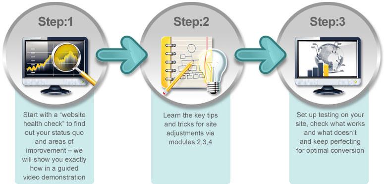 Three CRO steps